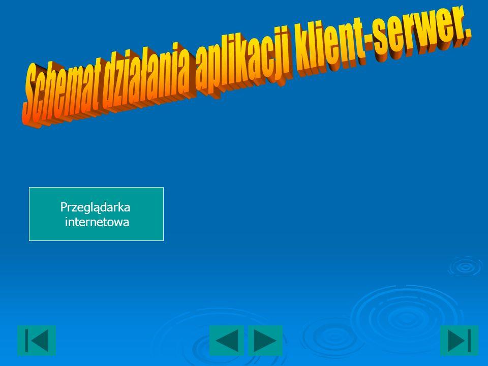 Schemat działania aplikacji klient-serwer.