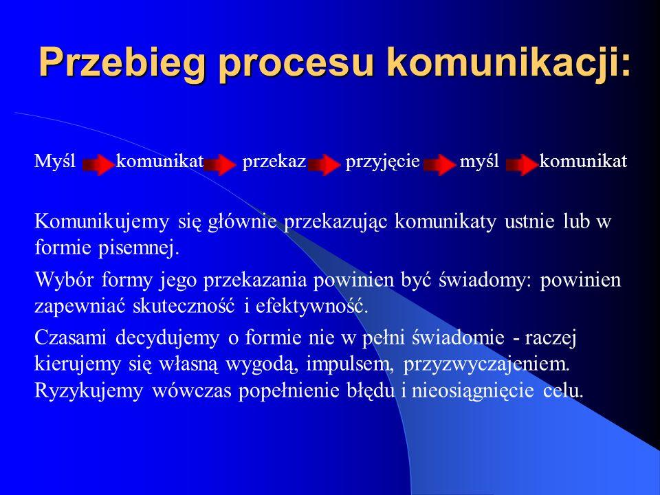 Przebieg procesu komunikacji:
