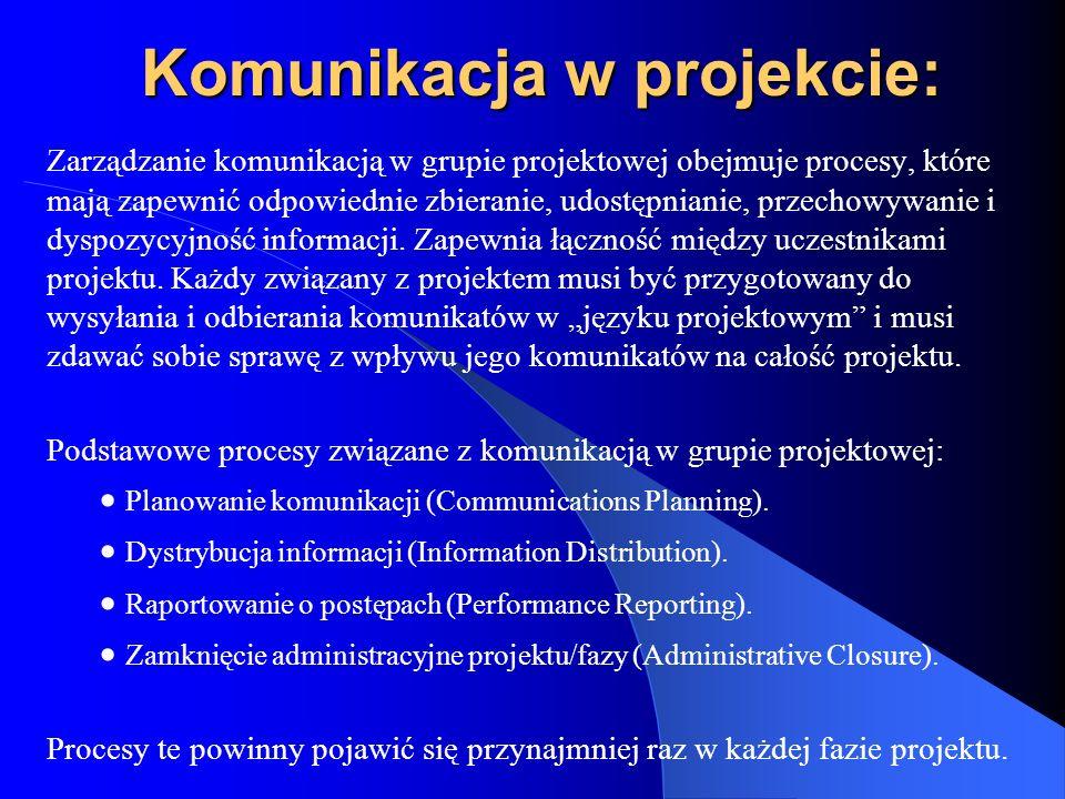 Komunikacja w projekcie: