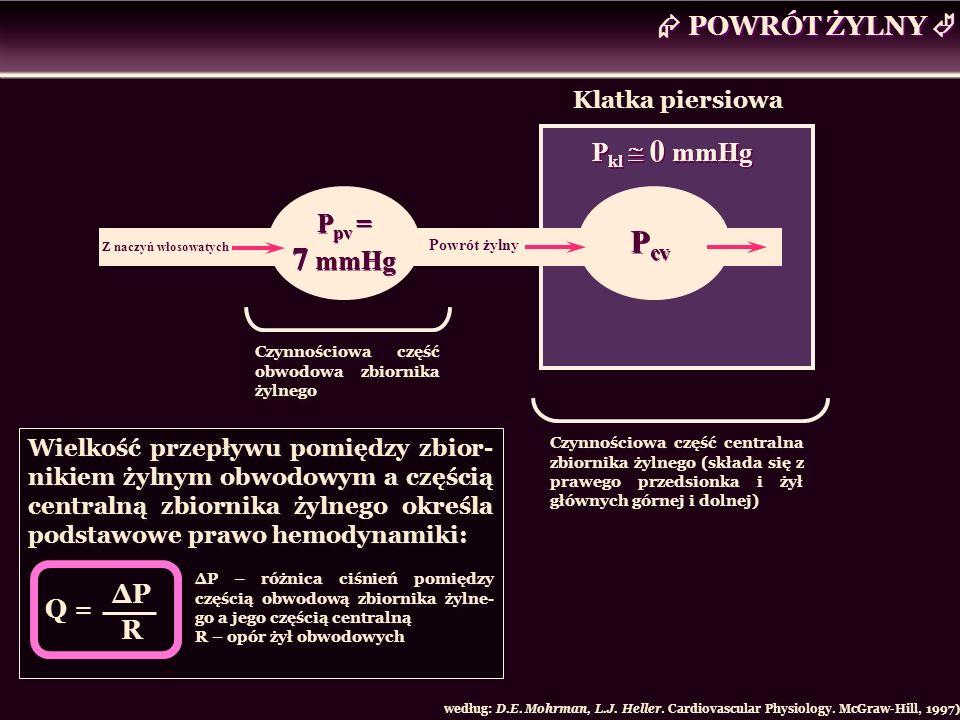  POWRÓT ŻYLNY  Pcv Pkl  0 mmHg Ppv = 7 mmHg ΔP Q = R