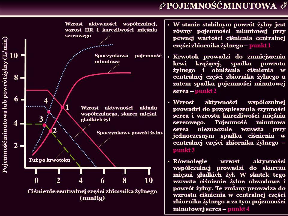 Ciśnienie centralnej części zbiornika żylnego (mmHg)
