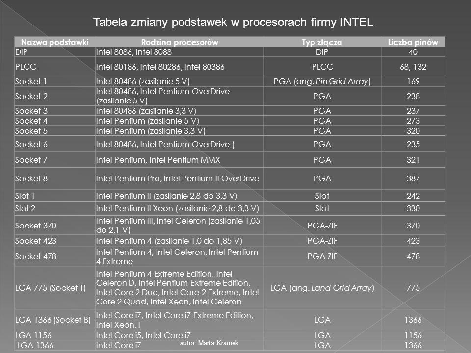 Tabela zmiany podstawek w procesorach firmy INTEL