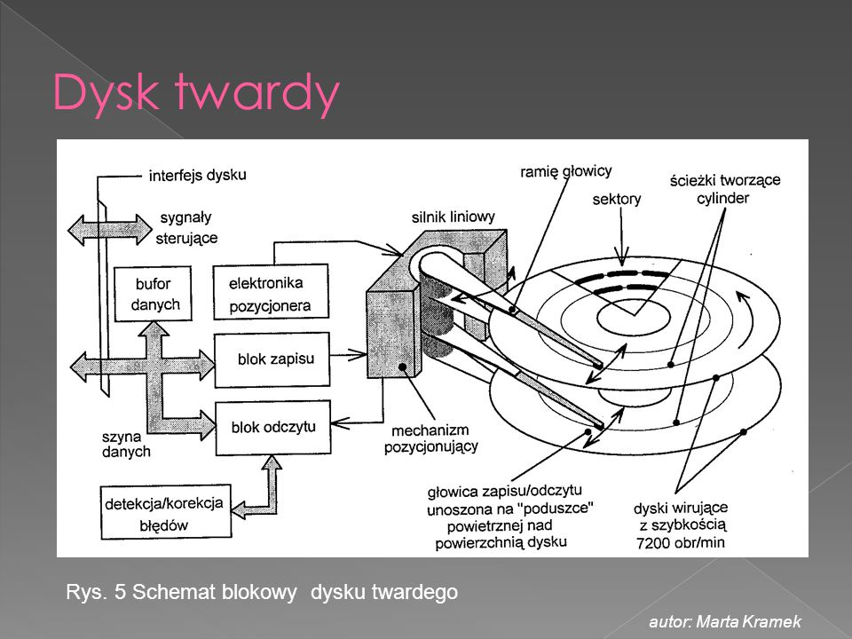 Dysk twardy Rys. 5 Schemat blokowy dysku twardego autor: Marta Kramek