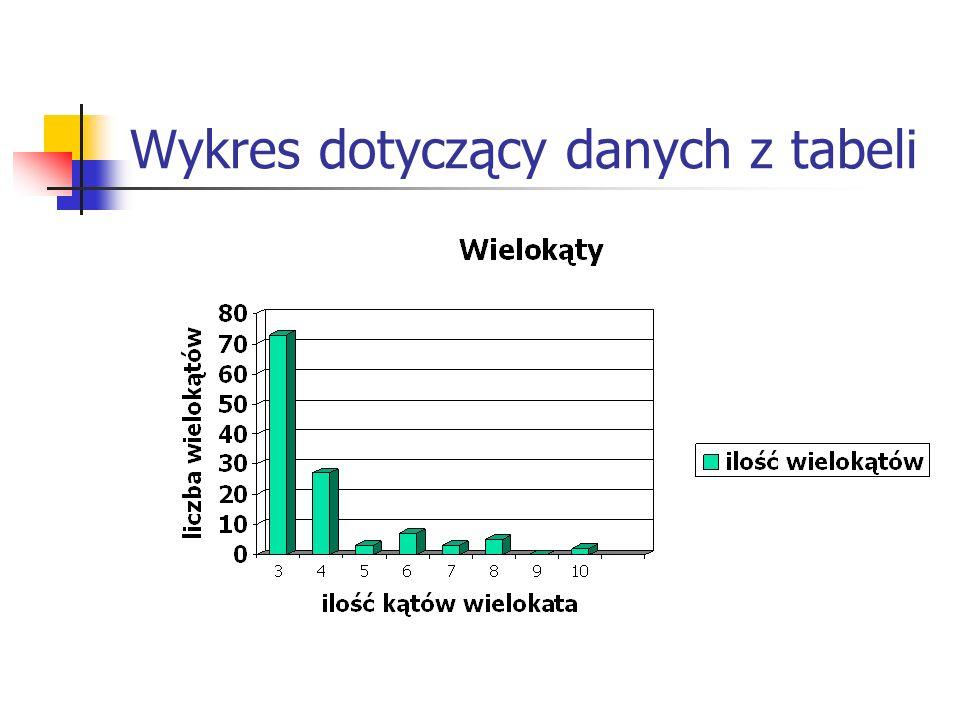 Wykres dotyczący danych z tabeli