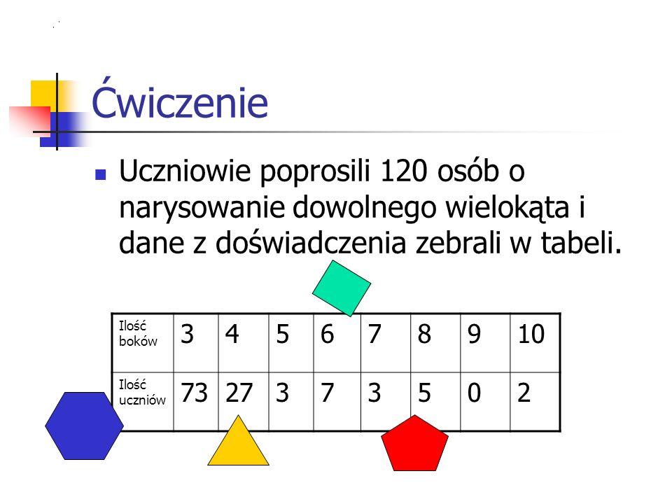 Ćwiczenie Uczniowie poprosili 120 osób o narysowanie dowolnego wielokąta i dane z doświadczenia zebrali w tabeli.
