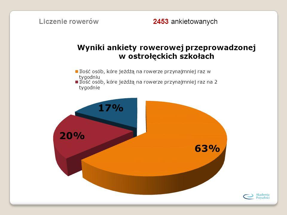 Liczenie rowerów 2453 ankietowanych