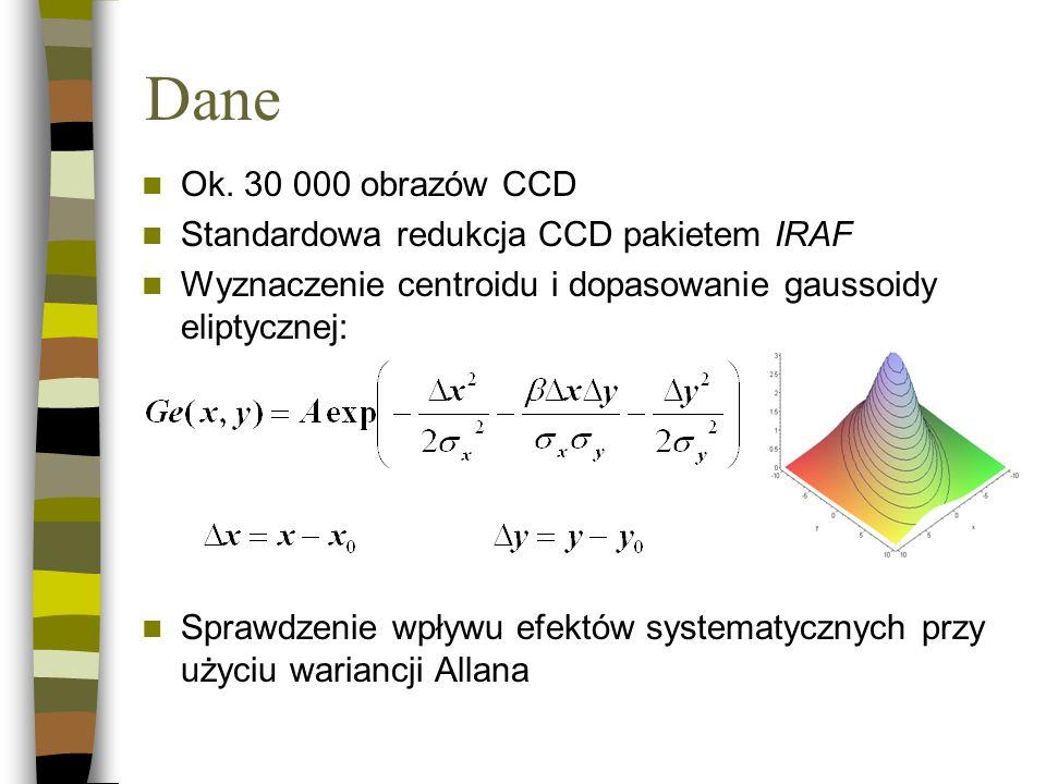 Dane Ok. 30 000 obrazów CCD Standardowa redukcja CCD pakietem IRAF