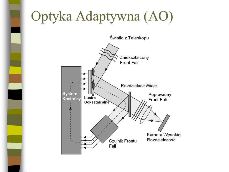 Optyka Adaptywna (AO)