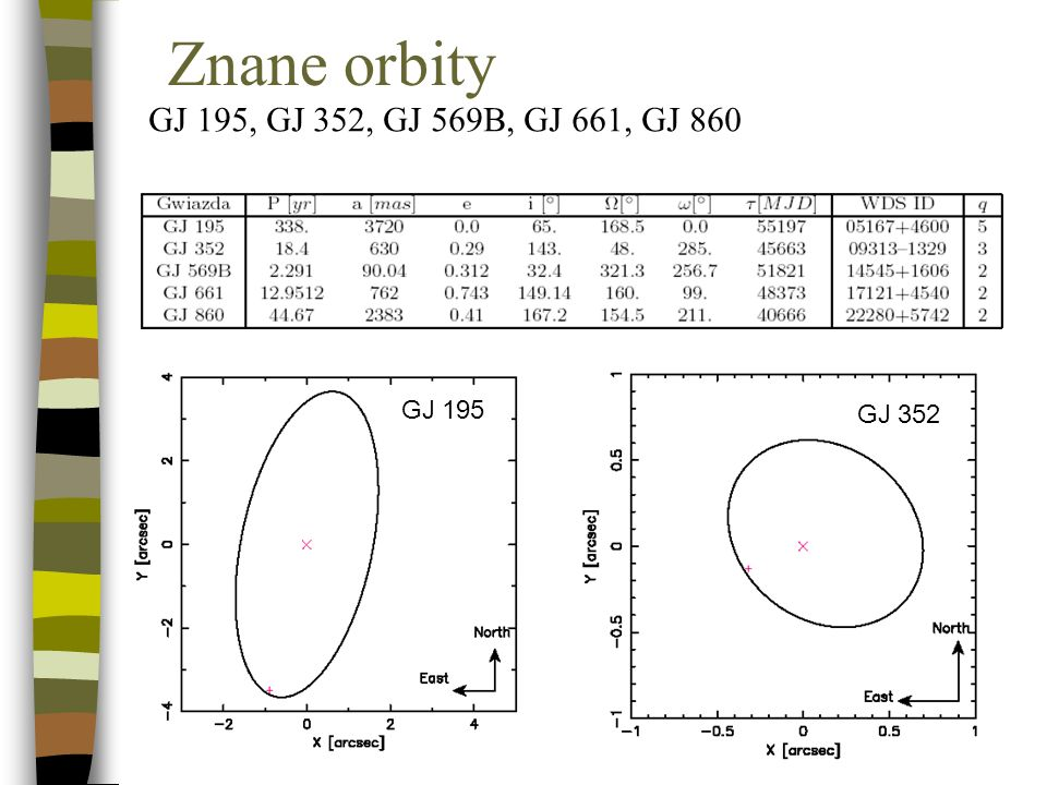 Znane orbity GJ 195, GJ 352, GJ 569B, GJ 661, GJ 860 GJ 195 GJ 352