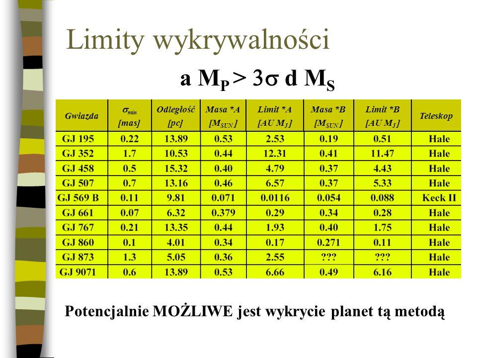 Limity wykrywalności a MP > 3s d MS