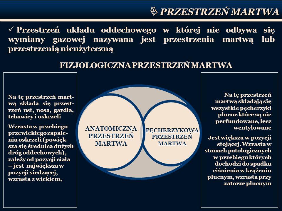 FIZJOLOGICZNA PRZESTRZEŃ MARTWA
