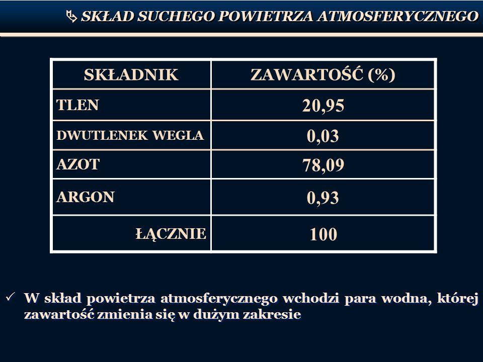 20,95 0,03 78,09 0,93 100 SKŁADNIK ZAWARTOŚĆ (%) TLEN AZOT ARGON