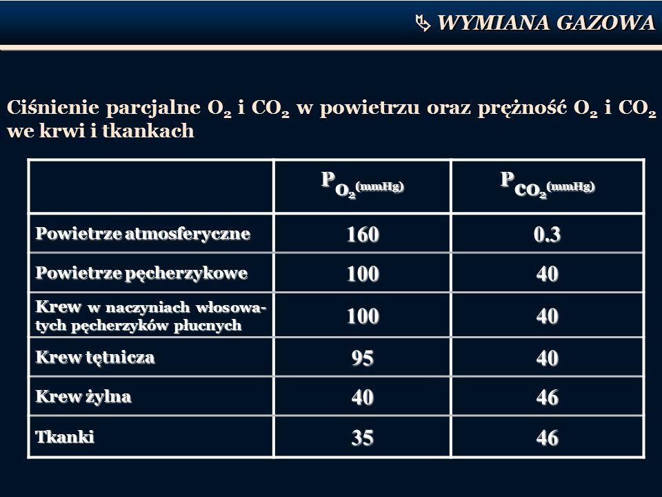 Po2(mmHg) Pco2(mmHg) 160 0.3 100 40 95 46 35  WYMIANA GAZOWA