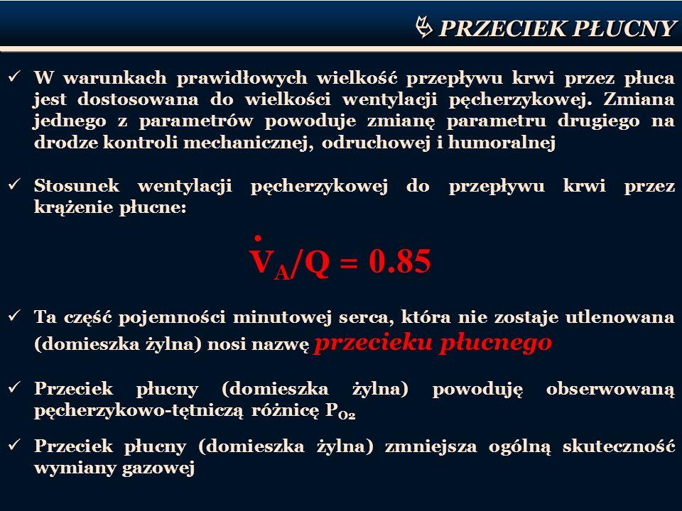 VA/Q = 0.85  PRZECIEK PŁUCNY •