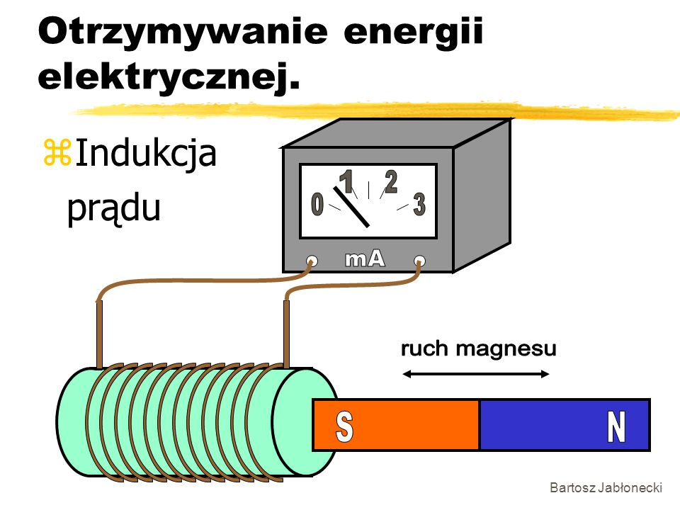 Otrzymywanie energii elektrycznej.