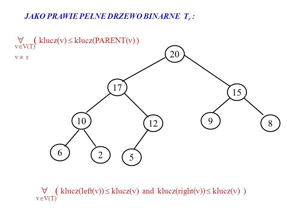  ( klucz(v)  klucz(PARENT(v) ) vV(T) v  r 20