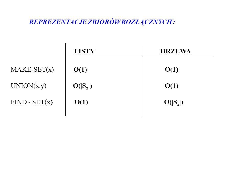 LISTY DRZEWA REPREZENTACJE ZBIORÓW ROZŁĄCZNYCH : MAKE-SET(x) O(1) O(1)