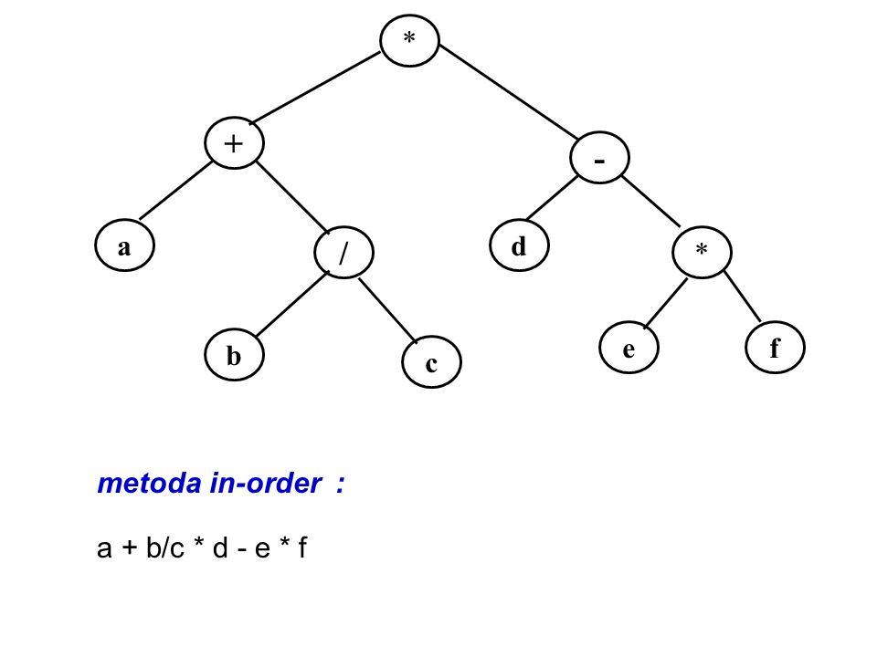 * + - a d / * e f b c metoda in-order : a + b/c * d - e * f