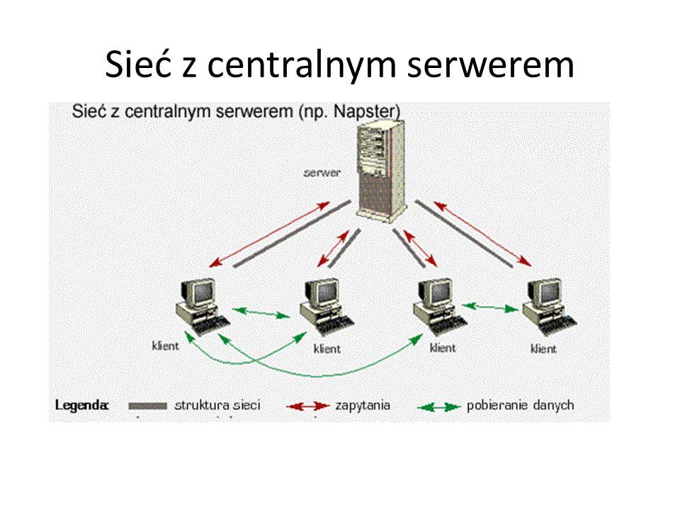 Sieć z centralnym serwerem