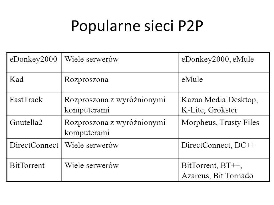 Popularne sieci P2P eDonkey2000 Wiele serwerów eDonkey2000, eMule Kad