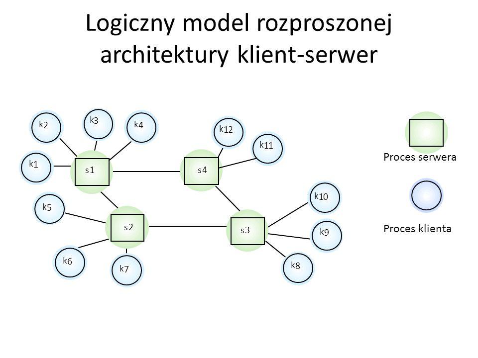 Logiczny model rozproszonej architektury klient-serwer