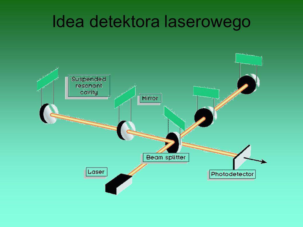 Idea detektora laserowego