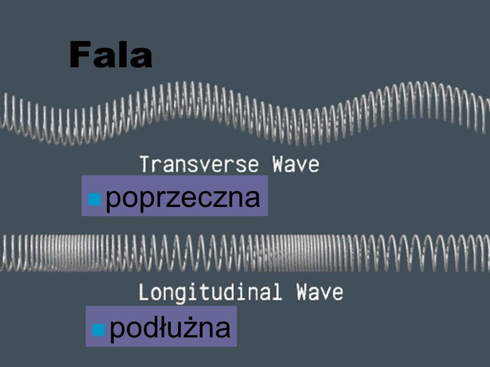 Fala poprzeczna podłużna Fizyka dźwięku