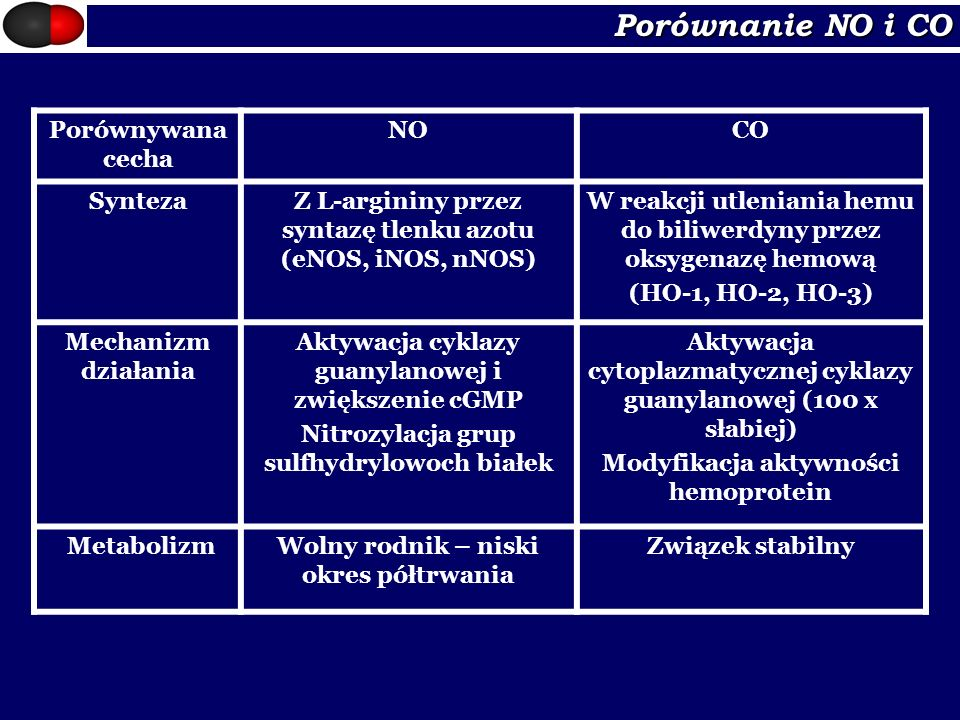 Porównanie NO i CO Porównywana cecha NO CO Synteza