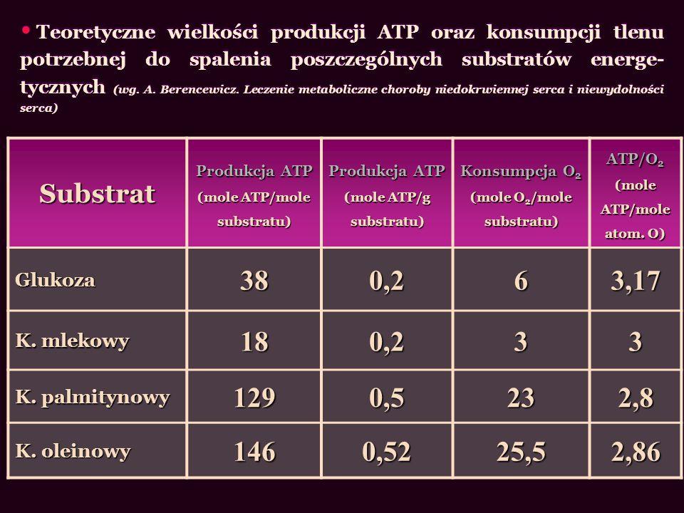 Teoretyczne wielkości produkcji ATP oraz konsumpcji tlenu potrzebnej do spalenia poszczególnych substratów energe-tycznych (wg. A. Berencewicz. Leczenie metaboliczne choroby niedokrwiennej serca i niewydolności serca)