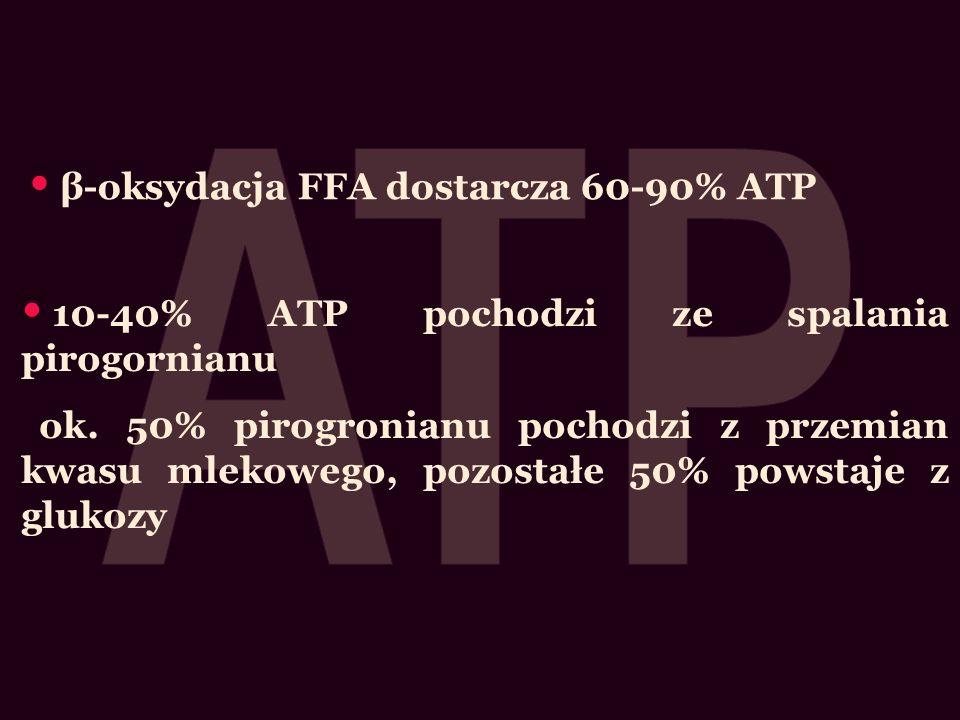ATP β-oksydacja FFA dostarcza 60-90% ATP