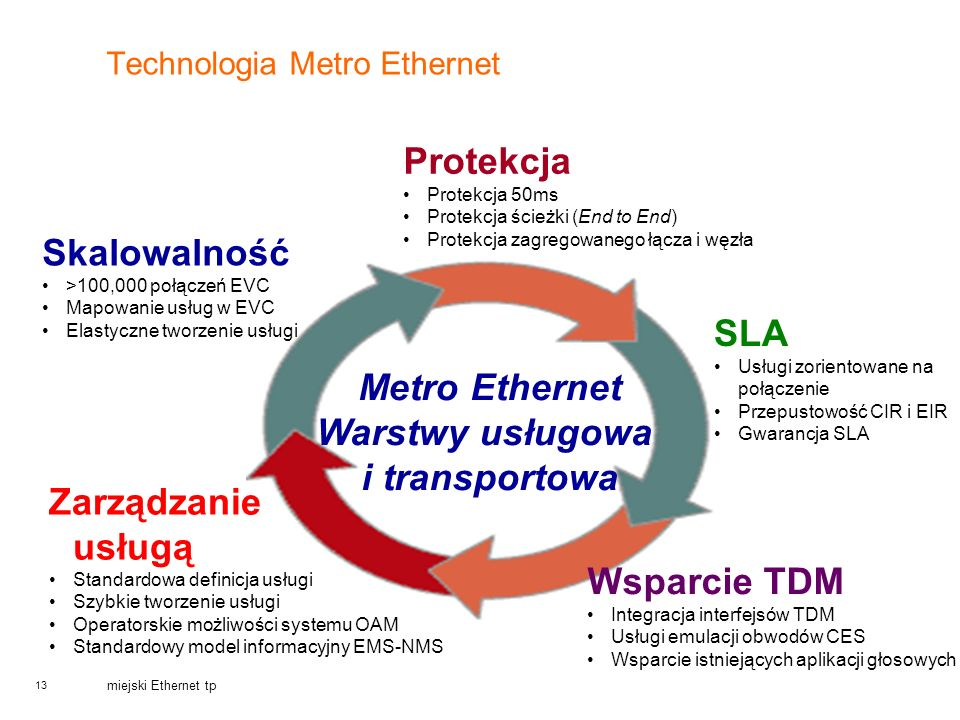 Technologia Metro Ethernet