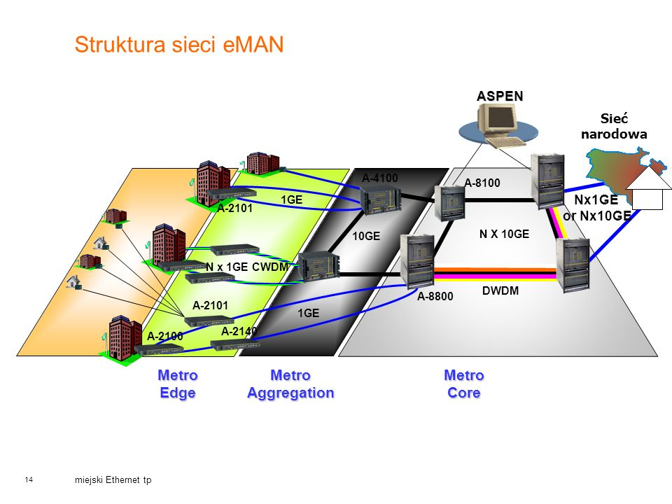 Struktura sieci eMAN Metro Edge Metro Aggregation Metro Core ASPEN