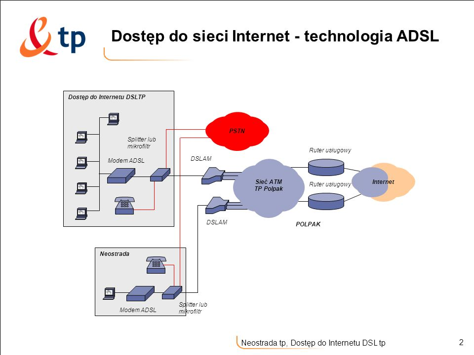Dostęp do sieci Internet - technologia ADSL