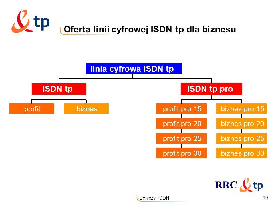Oferta linii cyfrowej ISDN tp dla biznesu