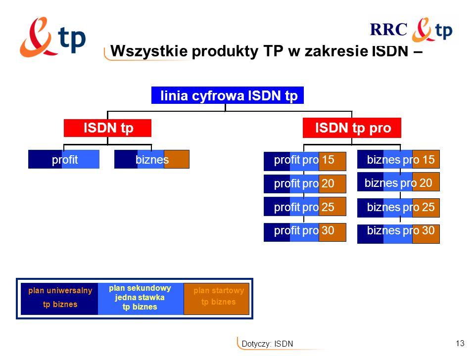 Wszystkie produkty TP w zakresie ISDN –