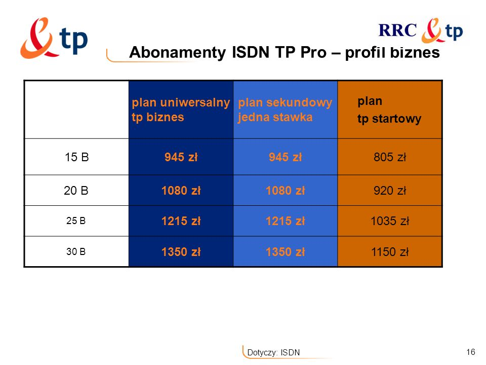 Abonamenty ISDN TP Pro – profil biznes
