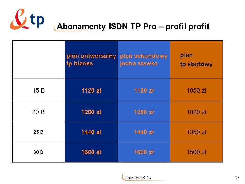 Abonamenty ISDN TP Pro – profil profit