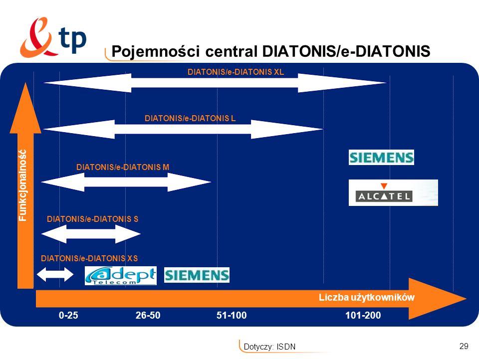 Pojemności central DIATONIS/e-DIATONIS