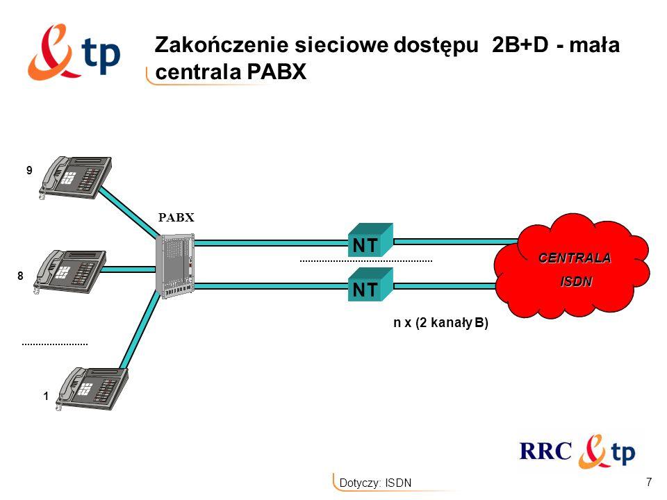 Zakończenie sieciowe dostępu 2B+D - mała centrala PABX