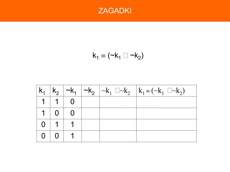 ZAGADKI k1  (~k1 ∧ ~k2) 1 k1  (~k1 ∧~k2) ~k1 ∧~k2 ~k2 ~k1 k2 k1