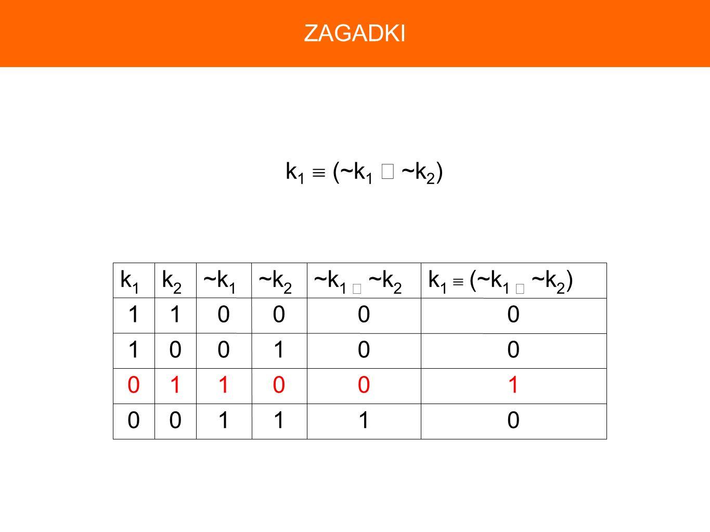 ZAGADKI k1  (~k1 ∧ ~k2) 1 k1  (~k1 ∧ ~k2) ~k1 ∧ ~k2 ~k2 ~k1 k2 k1