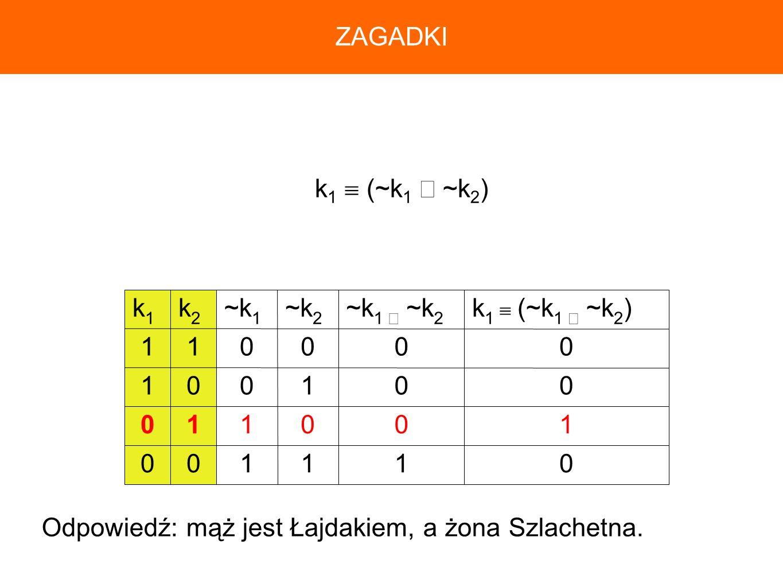 ZAGADKI k1  (~k1 ∧ ~k2) 1. k1  (~k1 ∧ ~k2) ~k1 ∧ ~k2.