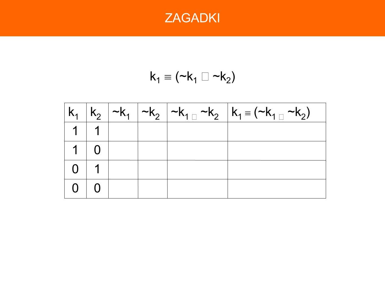 ZAGADKI k1  (~k1 ∨ ~k2) 1 k1  (~k1 ∨ ~k2) ~k1 ∨ ~k2 ~k2 ~k1 k2 k1