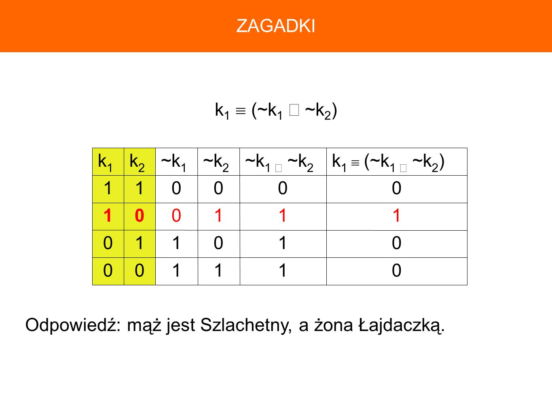 ZAGADKI k1  (~k1 ∨ ~k2) 1. k1  (~k1 ∨ ~k2) ~k1 ∨ ~k2.