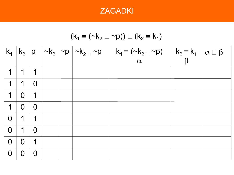 ZAGADKI (k1  (~k2 ∧ ~p)) ∧ (k2  k1) 1  ∧  k2  k1  k1  (~k2 ∧ ~p)  ~k2 ∧ ~p ~p ~k2 p k2 k1