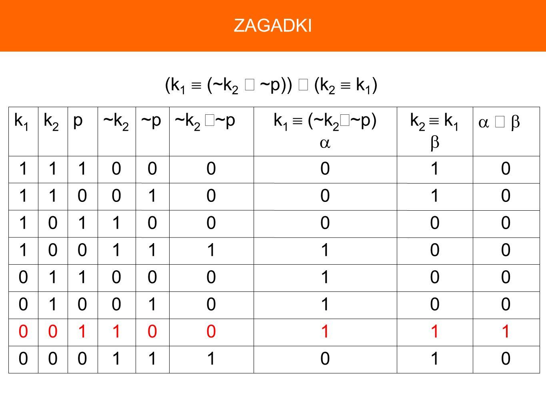 ZAGADKI (k1  (~k2 ∧ ~p)) ∧ (k2  k1) 1  ∧  k2  k1  k1  (~k2∧~p)  ~k2 ∧~p ~p ~k2 p k2 k1