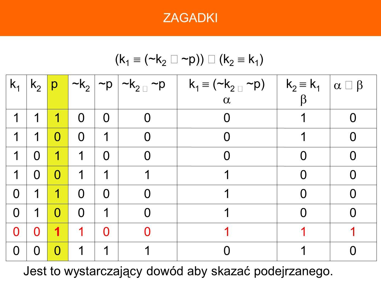 ZAGADKI(k1  (~k2 ∧ ~p)) ∧ (k2  k1) 1.  ∧  k2  k1.  k1  (~k2 ∧ ~p)  ~k2 ∧ ~p. ~p. ~k2. p. k2.