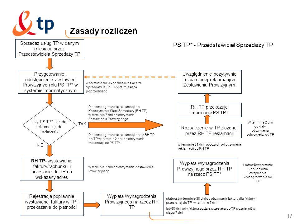 Zasady rozliczeń PS TP* - Przedstawiciel Sprzedaży TP