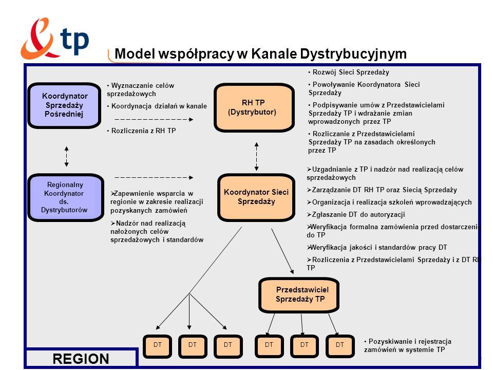Model współpracy w Kanale Dystrybucyjnym
