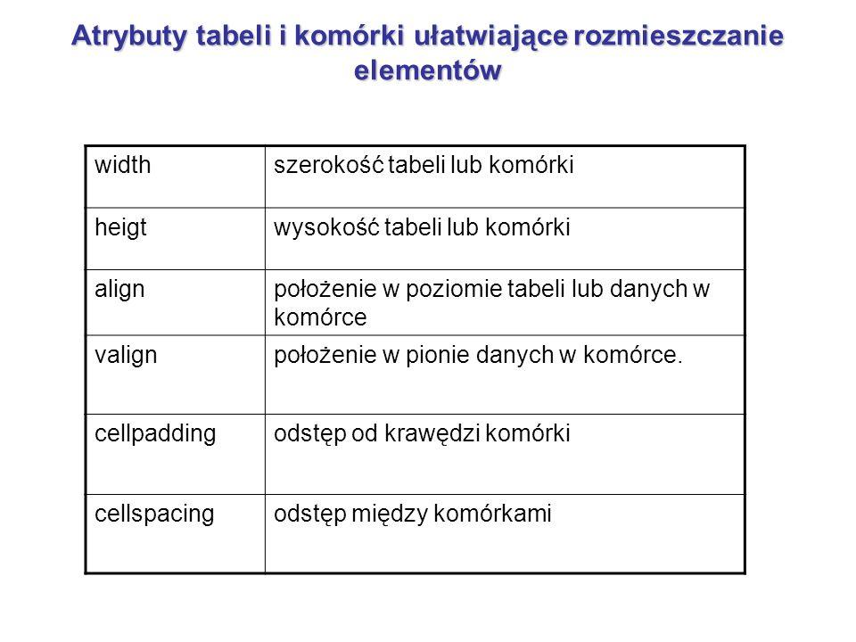 Atrybuty tabeli i komórki ułatwiające rozmieszczanie elementów